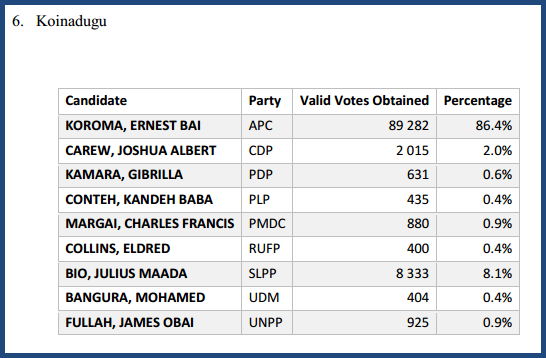Sierra Leone Elections 2012 Results