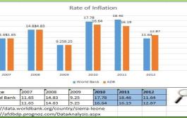 Sierra Leone:- Flagging IMF errors on Sierra Leone