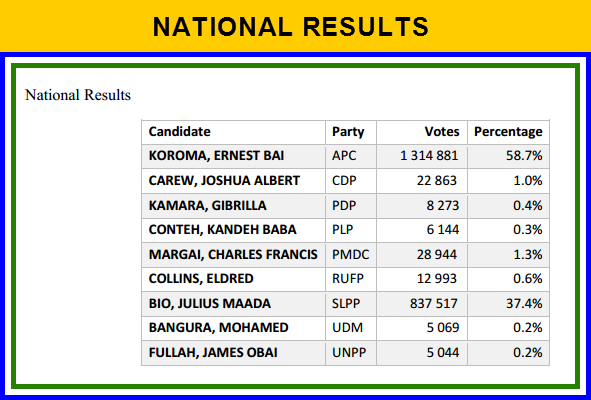 Sierra Leone: National Election Results Statistics and the full Statement from NEC-Chairperson